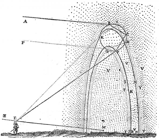 René Descartes' sketch of how a rainbow is formed Date1637 Source   From René Descartes, Discours de la méthode (1637)